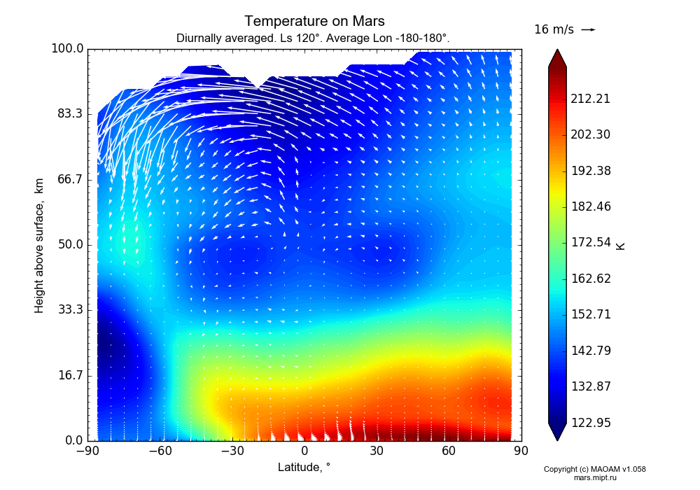 Temperature on Mars dependence from Latitude -90-90° and Height above surface 0-100 km in Equirectangular (default) projection with Diurnally averaged, Ls 120°, Average Lon -180-180°. In version 1.058: Limited height with water cycle, weak diffusion and dust bimodal distribution.
