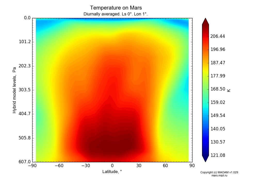 Temperature on Mars dependence from Latitude -90-90° and Hybrid model levels 0.0000036-607 Pa in Equirectangular (default) projection with Diurnally averaged, Ls 0°, Lon 1°. In version 1.029: Extended height and CO2 cycle with weak solar acivity.