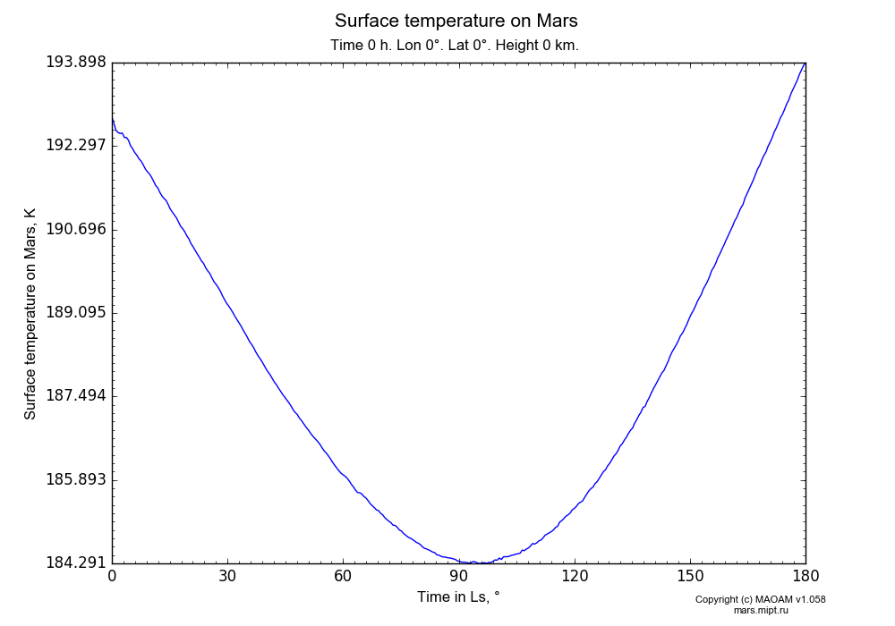 Surface temperature on Mars dependence from Time in Ls 0-180° in Equirectangular (default) projection with Time 0 h, Lon 0°, Lat 0°, Height 0 km. In version 1.058: Limited height with water cycle, weak diffusion and dust bimodal distribution.