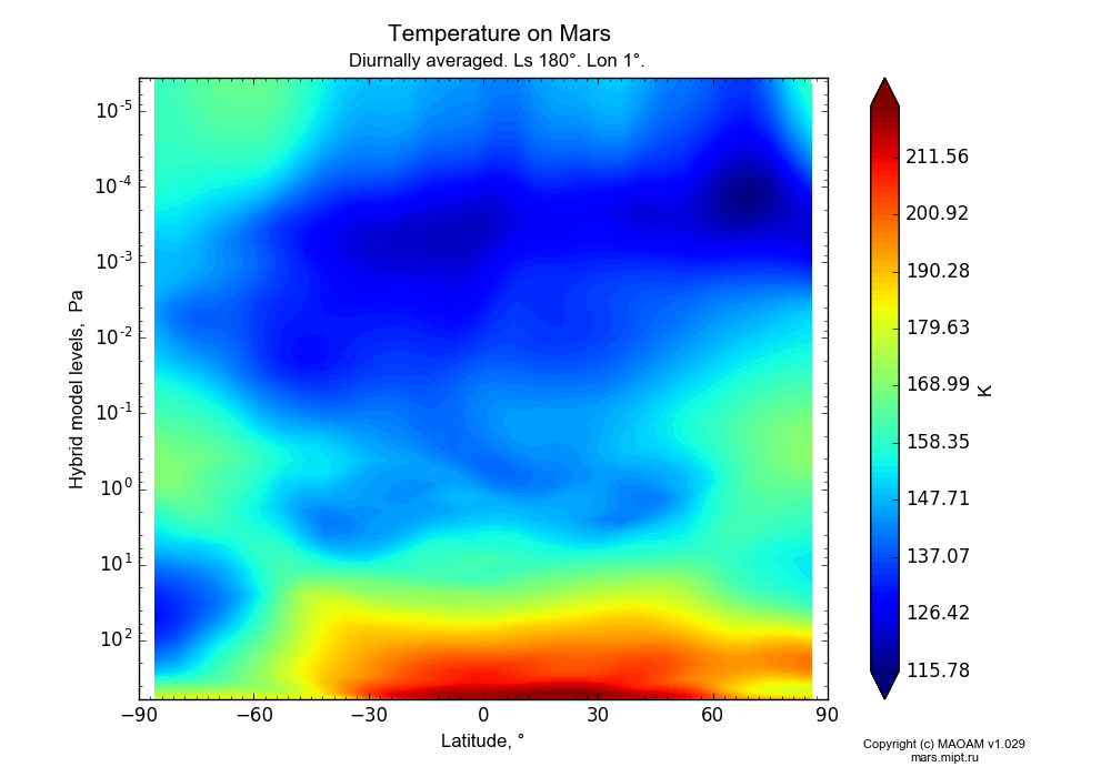 Temperature on Mars dependence from Latitude -90-90° and Hybrid model levels 0.0000036-607 Pa in Equirectangular (default) projection with Diurnally averaged, Ls 180°, Lon 1°. In version 1.029: Extended height and CO2 cycle with weak solar acivity.