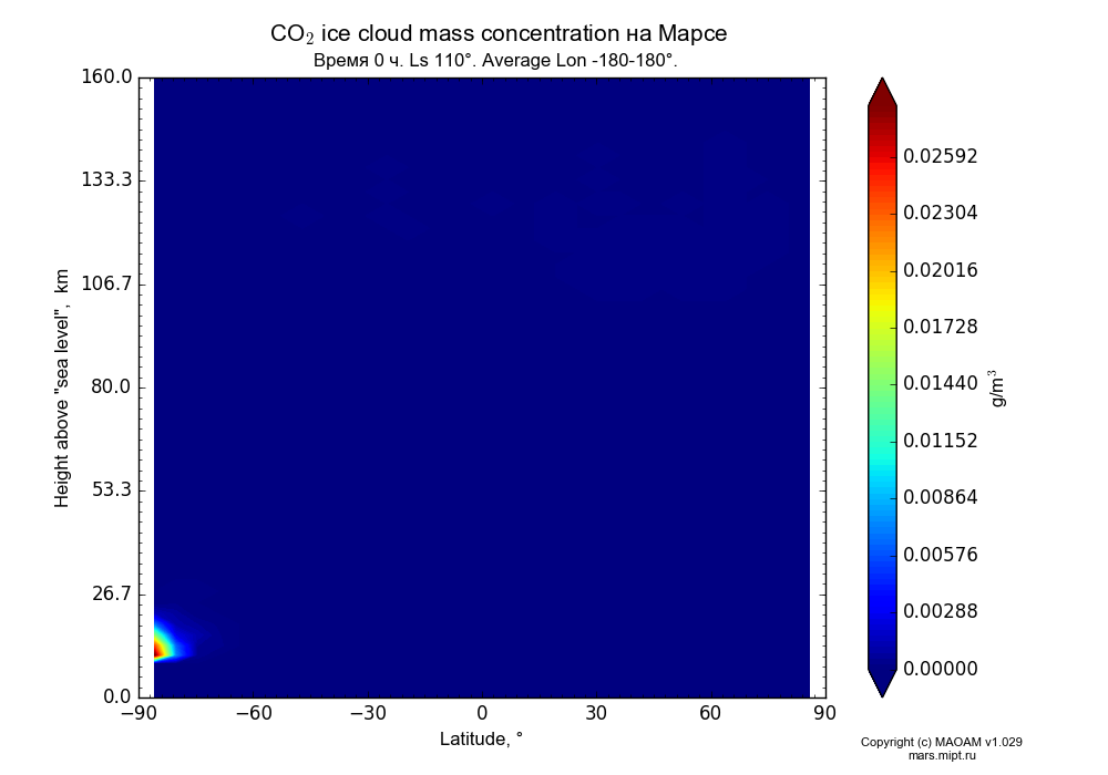 CO2 ice cloud mass concentration on Mars dependence from Latitude -90-90° and Height above