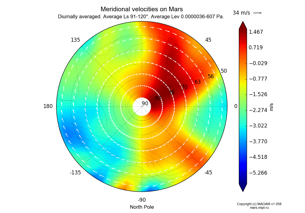 Meridional velocities on Mars dependence from Longitude -180-180° and Latitude 50-90° in North polar stereographic projection with Diurnally averaged, Average Ls 91-120°, Average Height 0.0000036-607 Pa. In version 1.058: Limited height with water cycle, weak diffusion and dust bimodal distribution.