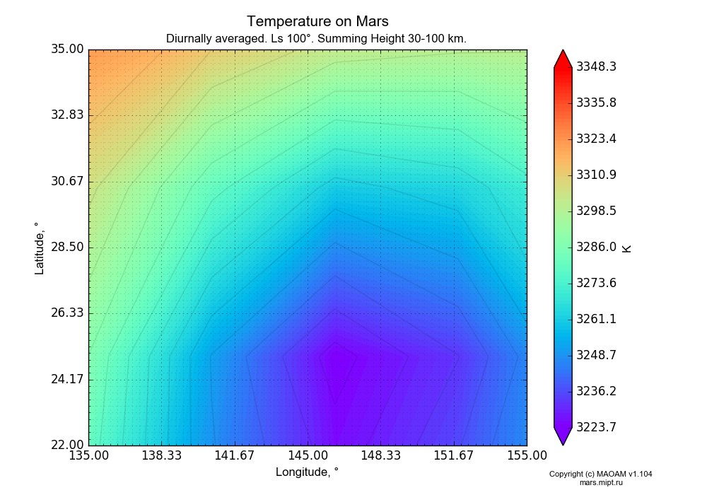 Temperature on Mars dependence from Longitude 135-155° and Latitude 22-35° in Equirectangular (default) projection with Diurnally averaged, Ls 100°, Summing Height 30-100 km. In version 1.104: Water cycle for annual dust, CO2 cycle, dust bimodal distribution and GW.
