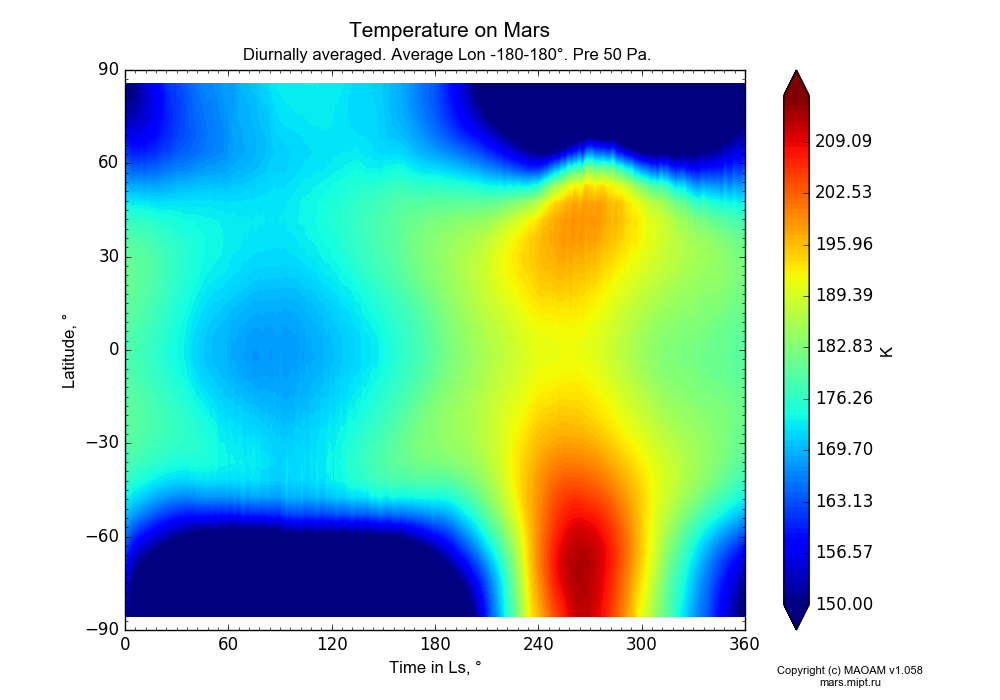 Temperature on Mars dependence from Time in Ls 0-360° and Latitude -90-90° in Equirectangular (default) projection with Diurnally averaged, Average Lon -180-180°, Pre 50 Pa. In version 1.058: Limited height with water cycle, weak diffusion and dust bimodal distribution.