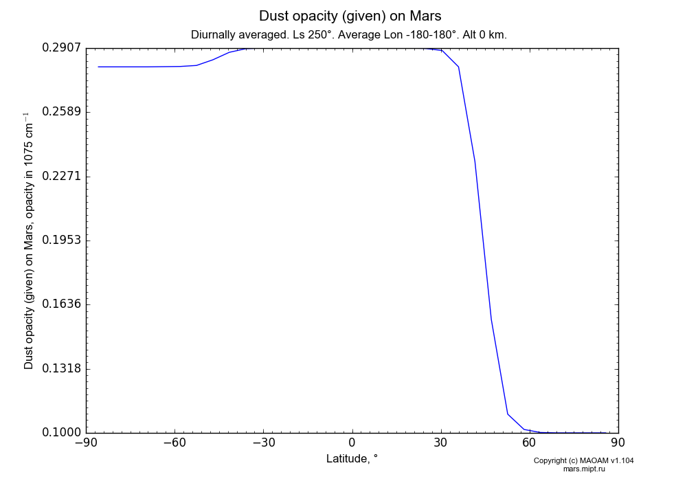 Dust opacity (given) on Mars dependence from Latitude -90-90° in Equirectangular (default) projection with Diurnally averaged, Ls 250°, Average Lon -180-180°, Alt 0 km. In version 1.104: Water cycle for annual dust, CO2 cycle, dust bimodal distribution and GW.
