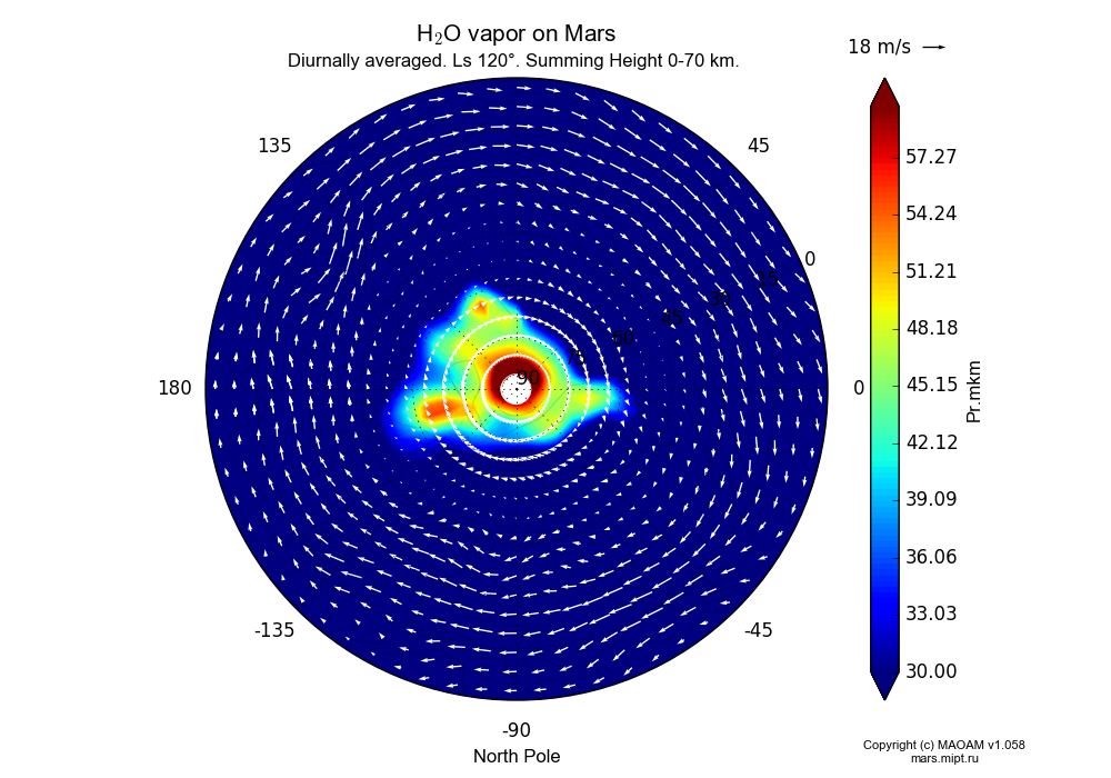 Water vapor on Mars dependence from Longitude -180-180° and Latitude 0-90° in North polar stereographic projection with Diurnally averaged, Ls 120°, Summing Height 0-70 km. In version 1.058: Limited height with water cycle, weak diffusion and dust bimodal distribution.
