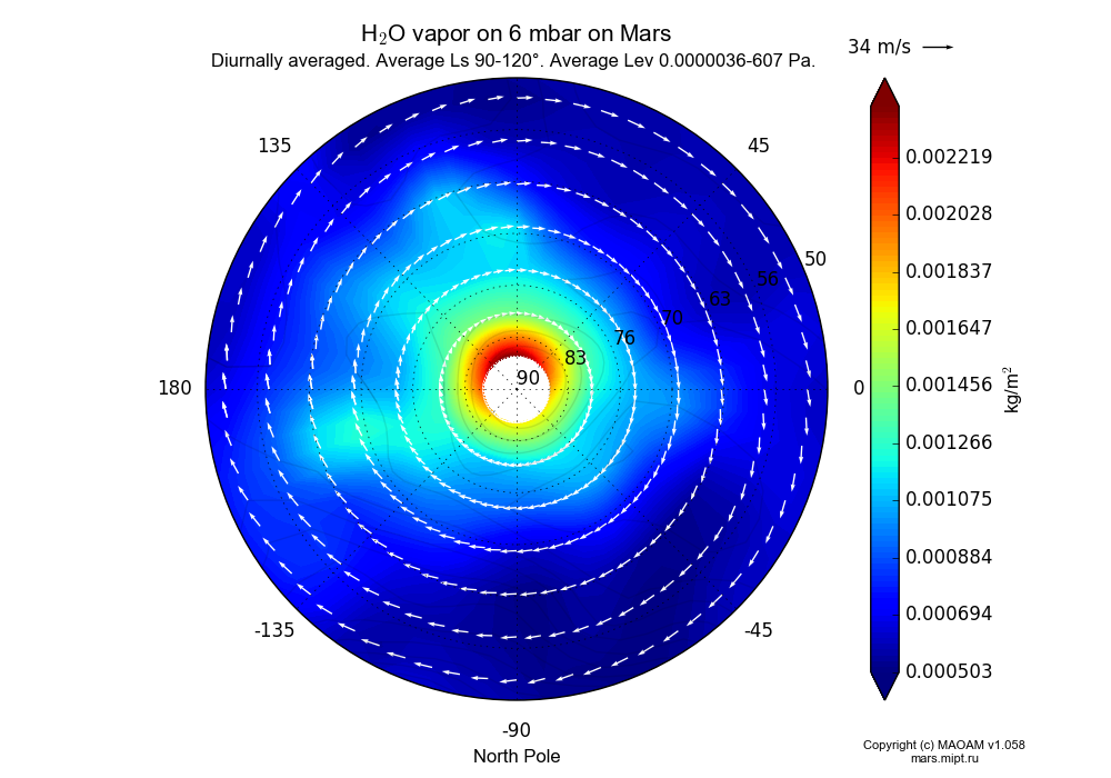 Water vapor on 6 mbar on Mars dependence from Longitude -180-180° and Latitude 50-90° in North polar stereographic projection with Diurnally averaged, Average Ls 90-120°, Average Height 0.0000036-607 Pa. In version 1.058: Limited height with water cycle, weak diffusion and dust bimodal distribution.