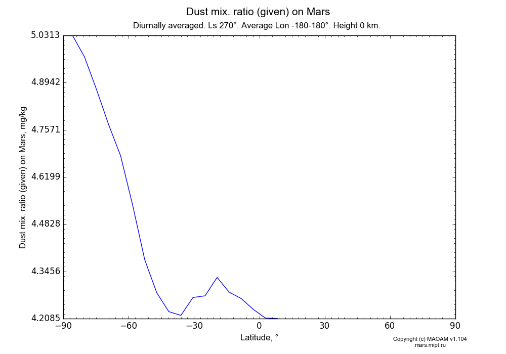Dust mix. ratio (given) on Mars dependence from Latitude -90-90° in Equirectangular (default) projection with Diurnally averaged, Ls 270°, Average Lon -180-180°, Height 0 km. In version 1.104: Water cycle for annual dust, CO2 cycle, dust bimodal distribution and GW.