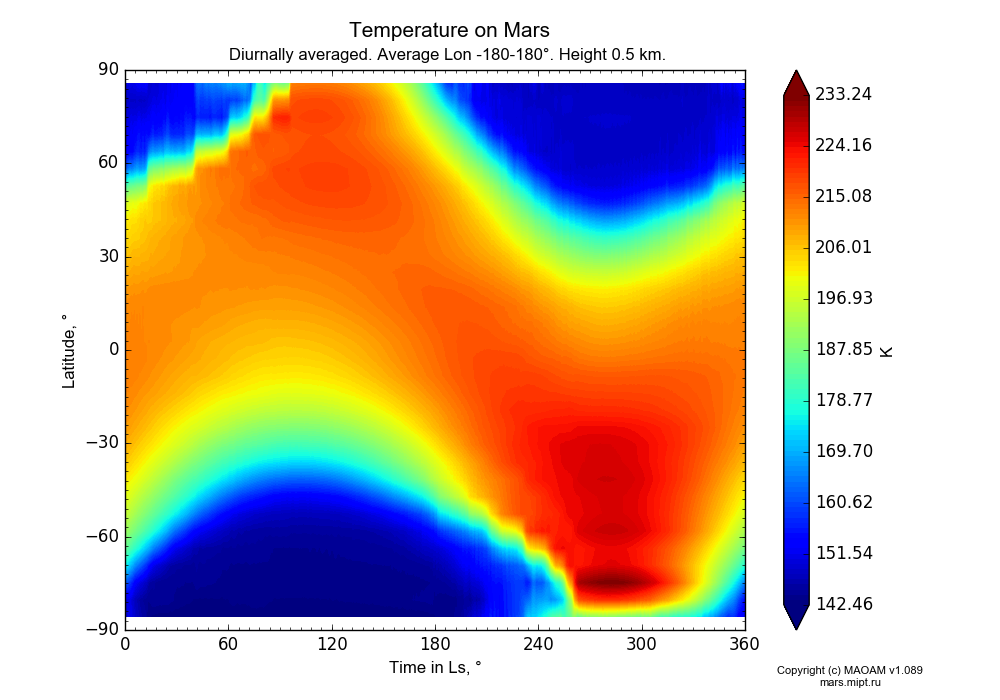 Temperature on Mars dependence from Time in Ls 0-360° and Latitude -90-90° in Equirectangular (default) projection with Diurnally averaged, Average Lon -180-180°, Height 0.5 km. In version 1.089: Water cycle WITH molecular diffusion, CO2 cycle, dust bimodal distribution and GW.