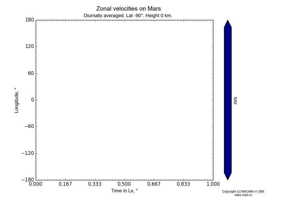 Zonal velocities on Mars dependence from Time in Ls 0-1° and Longitude -180-180° in Equirectangular (default) projection with Diurnally averaged, Lat -90°, Height 0 km. In version 1.089: Water cycle WITH molecular diffusion, CO2 cycle, dust bimodal distribution and GW.