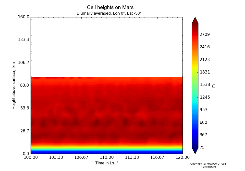 Cell heights on Mars dependence from Time in Ls 100-120° and Height above surface 0-160 km in Equirectangular (default) projection with Diurnally averaged, Lon 0°, Lat -50°. In version 1.058: Limited height with water cycle, weak diffusion and dust bimodal distribution.