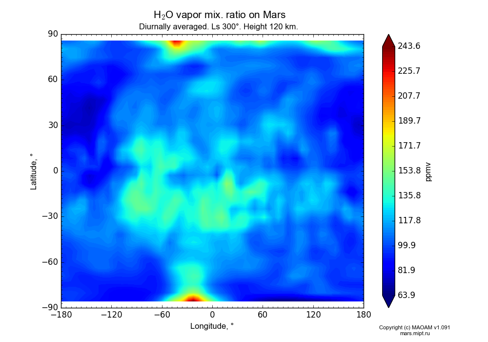 Water vapor mix. ratio on Mars dependence from Longitude -180-180° and Latitude -90-90° in Equirectangular (default) projection with Diurnally averaged, Ls 300°, Height 120 km. In version 1.091: Water cycle without molecular diffusion, CO2 cycle, dust bimodal distribution and GW.