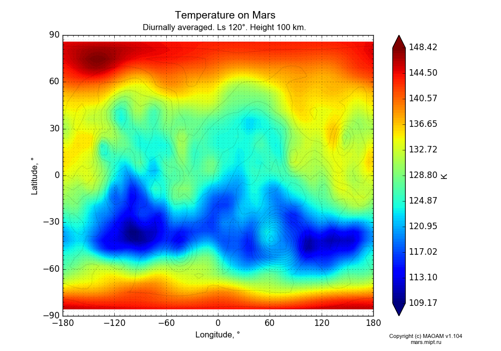 Temperature on Mars dependence from Longitude -180-180° and Latitude -90-90° in Equirectangular (default) projection with Diurnally averaged, Ls 120°, Height 100 km. In version 1.104: Water cycle for annual dust, CO2 cycle, dust bimodal distribution and GW.