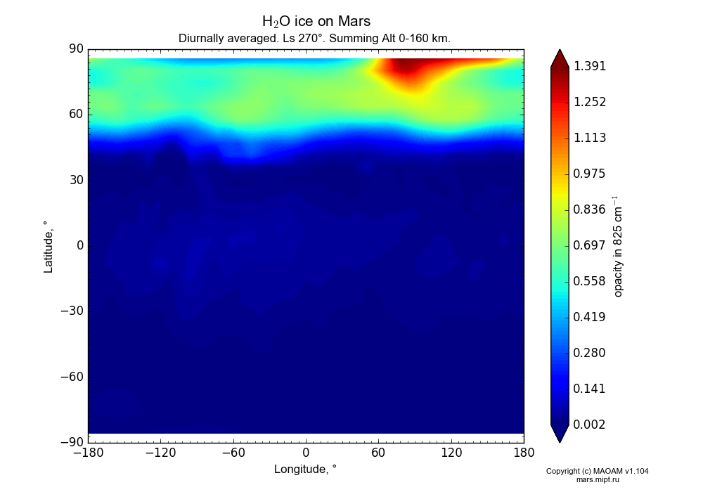 Water ice on Mars dependence from Longitude -180-180° and Latitude -90-90° in Equirectangular (default) projection with Diurnally averaged, Ls 270°, Summing Alt 0-160 km. In version 1.104: Water cycle for annual dust, CO2 cycle, dust bimodal distribution and GW.