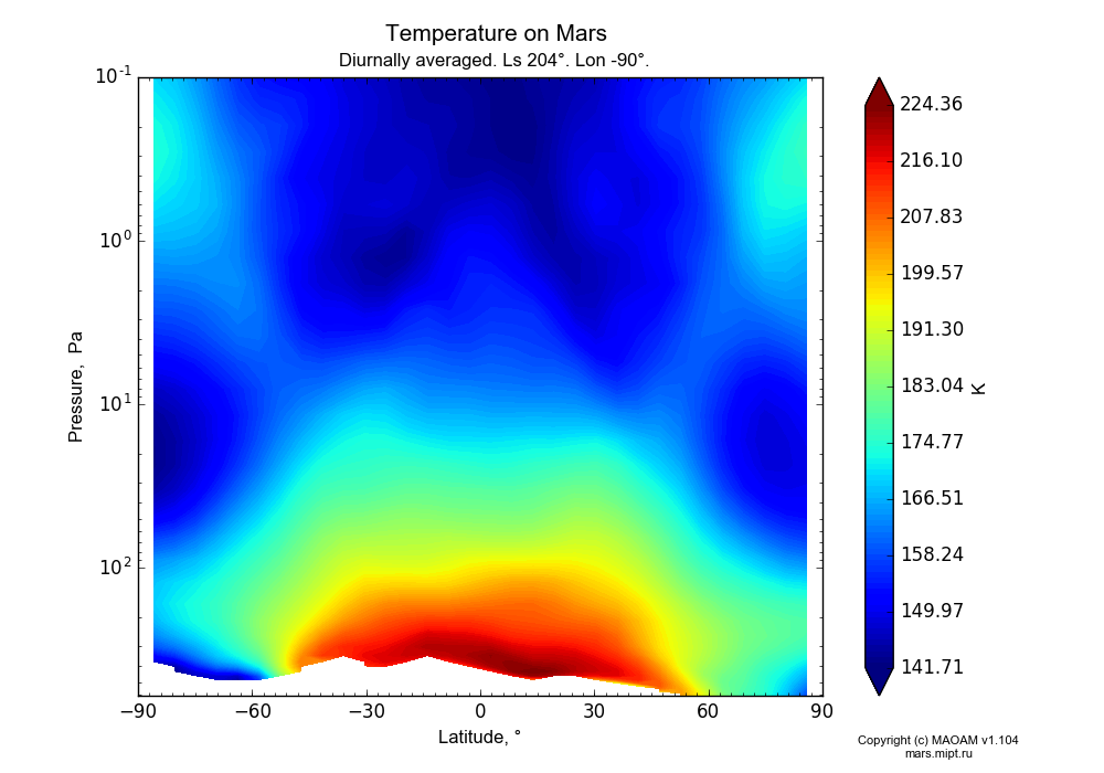 Temperature on Mars dependence from Latitude -90-90° and Pressure 0.1-607 Pa in Equirectangular (default) projection with Diurnally averaged, Ls 204°, Lon -90°. In version 1.104: Water cycle for annual dust, CO2 cycle, dust bimodal distribution and GW.