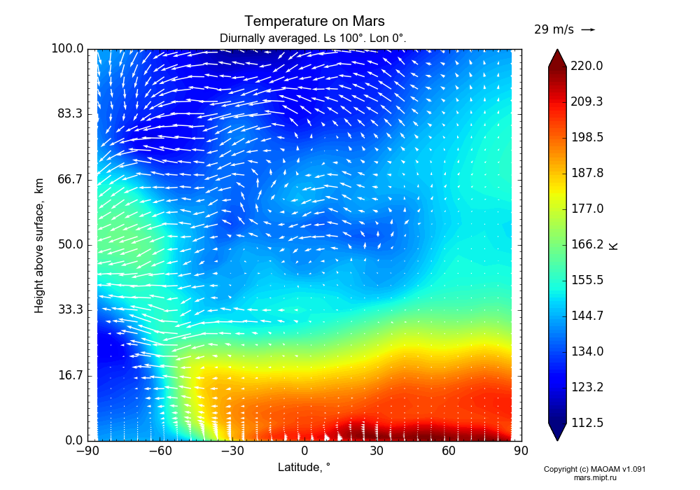 Temperature on Mars dependence from Latitude -90-90° and Height above surface 0-100 km in Equirectangular (default) projection with Diurnally averaged, Ls 100°, Lon 0°. In version 1.091: Water cycle without molecular diffusion, CO2 cycle, dust bimodal distribution and GW.