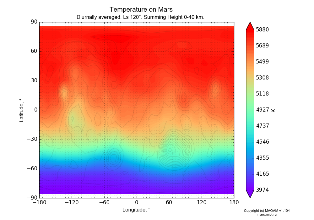 Temperature on Mars dependence from Longitude -180-180° and Latitude -90-90° in Equirectangular (default) projection with Diurnally averaged, Ls 120°, Summing Height 0-40 km. In version 1.104: Water cycle for annual dust, CO2 cycle, dust bimodal distribution and GW.