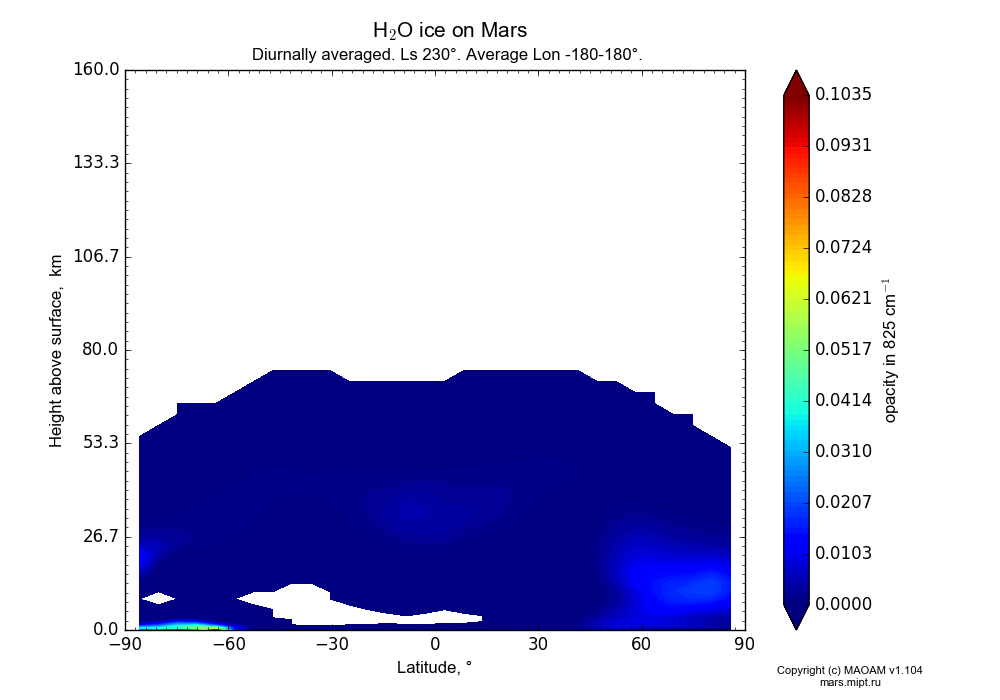 Water ice on Mars dependence from Latitude -90-90° and Height above surface 0-160 km in Equirectangular (default) projection with Diurnally averaged, Ls 230°, Average Lon -180-180°. In version 1.104: Water cycle for annual dust, CO2 cycle, dust bimodal distribution and GW.