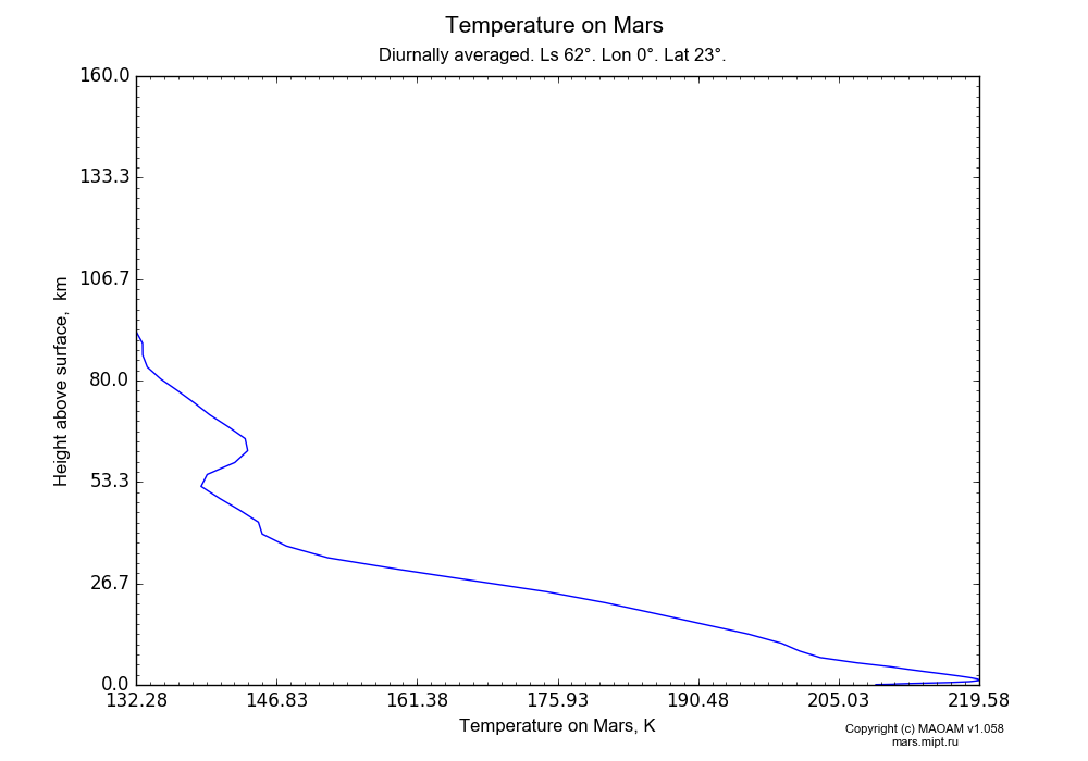 Temperature on Mars dependence from Height above surface 0-160 km in Equirectangular (default) projection with Diurnally averaged, Ls 62°, Lon 0°, Lat 23°. In version 1.058: Limited height with water cycle, weak diffusion and dust bimodal distribution.