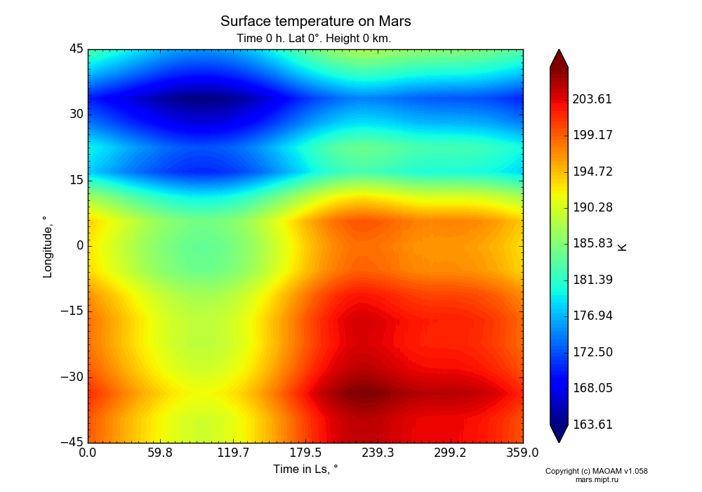 Surface temperature on Mars dependence from Time in Ls 0-359° and Longitude -45-45° in Equirectangular (default) projection with Time 0 h, Lat 0°, Height 0 km. In version 1.058: Limited height with water cycle, weak diffusion and dust bimodal distribution.
