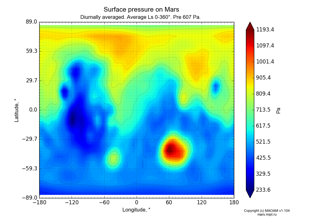 Surface pressure on Mars dependence from Longitude -180-180° and Latitude -89-89° in Equirectangular (default) projection with Diurnally averaged, Average Ls 0-360°, Pre 607 Pa. In version 1.104: Water cycle for annual dust, CO2 cycle, dust bimodal distribution and GW.