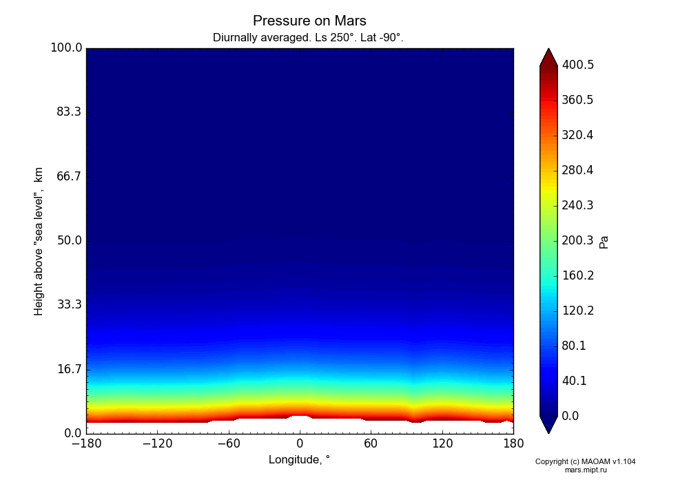 Pressure on Mars dependence from Longitude -180-180° and Height above