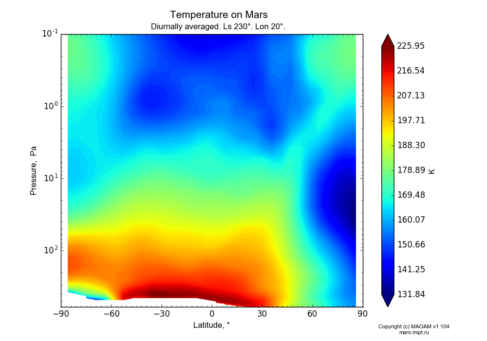 Temperature on Mars dependence from Latitude -90-90° and Pressure 0.1-607 Pa in Equirectangular (default) projection with Diurnally averaged, Ls 230°, Lon 20°. In version 1.104: Water cycle for annual dust, CO2 cycle, dust bimodal distribution and GW.