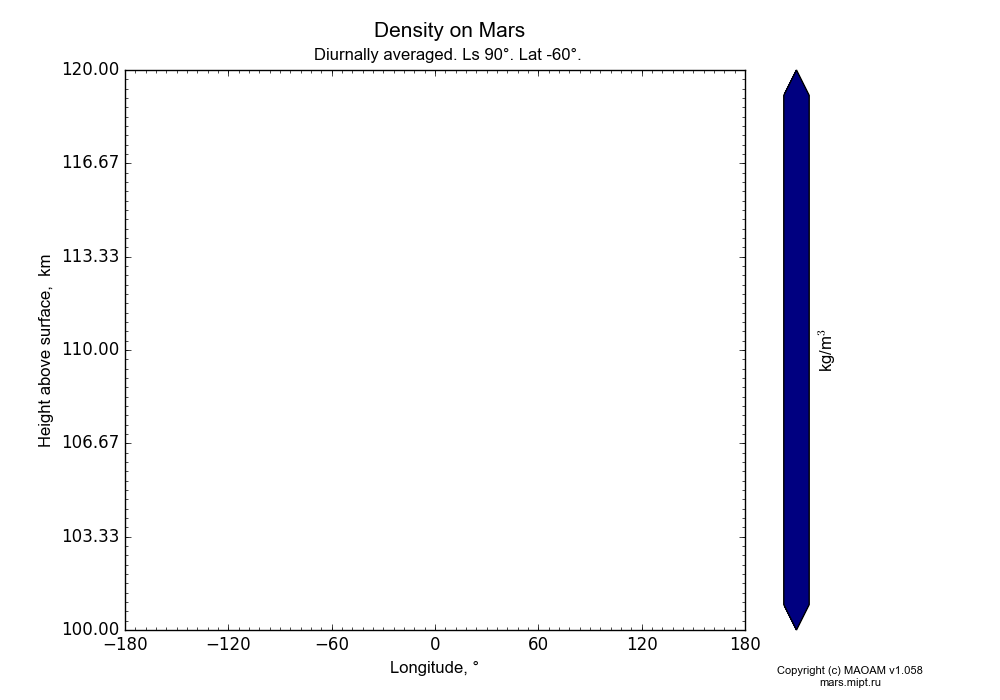 Density on Mars dependence from Longitude -180-180° and Height above surface 100-120 km in Equirectangular (default) projection with Diurnally averaged, Ls 90°, Lat -60°. In version 1.058: Limited height with water cycle, weak diffusion and dust bimodal distribution.