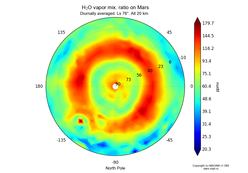 Water vapor mix. ratio on Mars dependence from Longitude -180-180° and Latitude -10-90° in North polar stereographic projection with Diurnally averaged, Ls 76°, Alt 20 km. In version 1.089: Water cycle WITH molecular diffusion, CO2 cycle, dust bimodal distribution and GW.