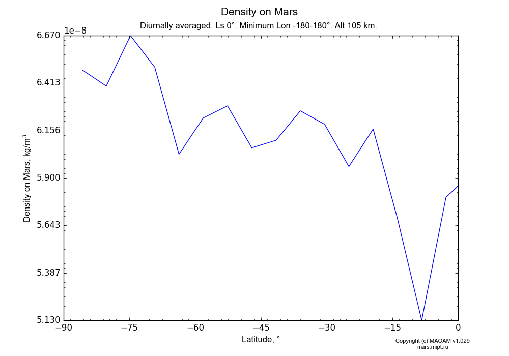 Density on Mars dependence from Latitude -90-0° in Equirectangular (default) projection with Diurnally averaged, Ls 0°, Minimum Lon -180-180°, Alt 105 km. In version 1.029: Extended height and CO2 cycle with weak solar acivity.