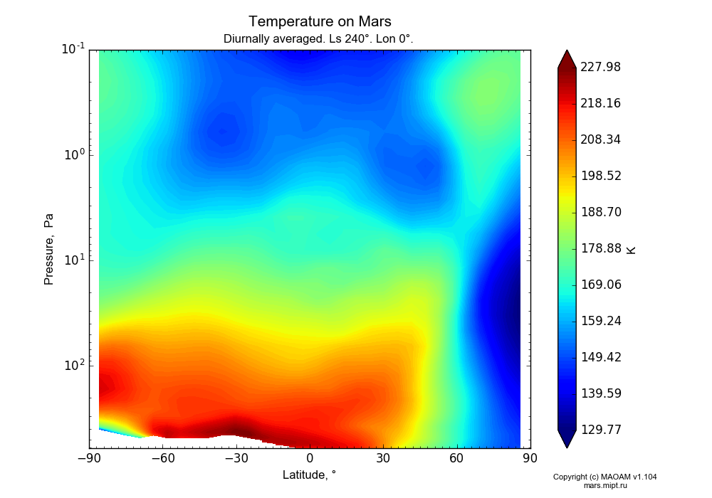 Temperature on Mars dependence from Latitude -90-90° and Pressure 0.1-607 Pa in Equirectangular (default) projection with Diurnally averaged, Ls 240°, Lon 0°. In version 1.104: Water cycle for annual dust, CO2 cycle, dust bimodal distribution and GW.