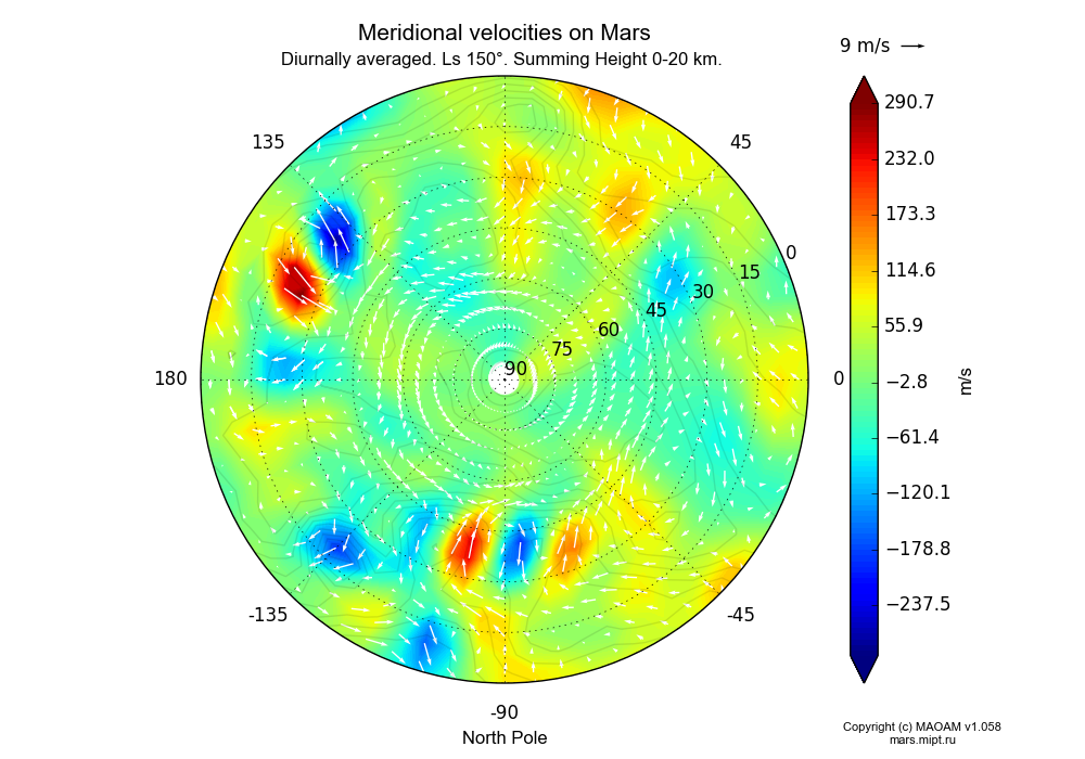 Meridional velocities on Mars dependence from Longitude -180-180° and Latitude 0-90° in North polar stereographic projection with Diurnally averaged, Ls 150°, Summing Height 0-20 km. In version 1.058: Limited height with water cycle, weak diffusion and dust bimodal distribution.