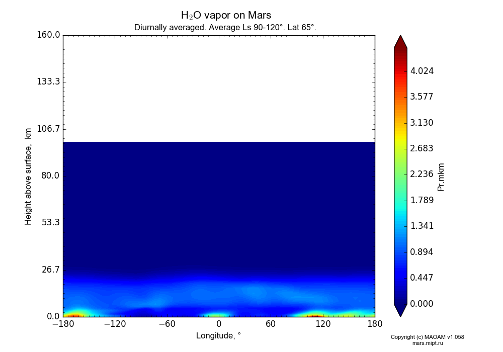 Water vapor on Mars dependence from Longitude -180-180° and Height above surface 0-160 km in Equirectangular (default) projection with Diurnally averaged, Average Ls 90-120°, Lat 65°. In version 1.058: Limited height with water cycle, weak diffusion and dust bimodal distribution.