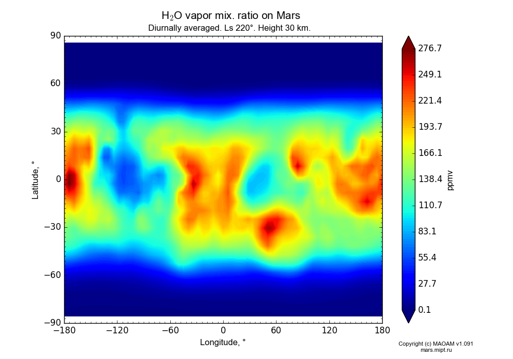 Water vapor mix. ratio on Mars dependence from Longitude -180-180° and Latitude -90-90° in Equirectangular (default) projection with Diurnally averaged, Ls 220°, Height 30 km. In version 1.091: Water cycle without molecular diffusion, CO2 cycle, dust bimodal distribution and GW.