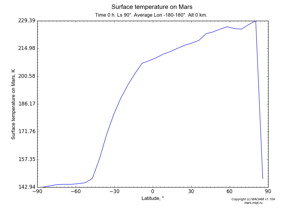 Surface temperature on Mars dependence from Latitude -90-90° in Equirectangular (default) projection with Time 0 h, Ls 90°, Average Lon -180-180°, Alt 0 km. In version 1.104: Water cycle for annual dust, CO2 cycle, dust bimodal distribution and GW.