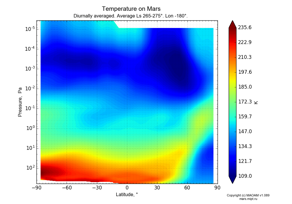 Temperature on Mars dependence from Latitude -90-90° and Pressure 0.0000036-607 Pa in Equirectangular (default) projection with Diurnally averaged, Average Ls 265-275°, Lon -180°. In version 1.089: Water cycle WITH molecular diffusion, CO2 cycle, dust bimodal distribution and GW.