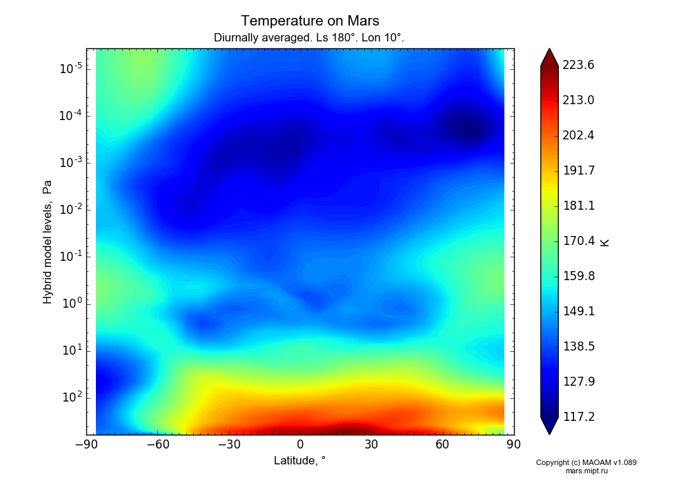 Temperature on Mars dependence from Latitude -90-90° and Hybrid model levels 0.0000036-607 Pa in Equirectangular (default) projection with Diurnally averaged, Ls 180°, Lon 10°. In version 1.089: Water cycle WITH molecular diffusion, CO2 cycle, dust bimodal distribution and GW.