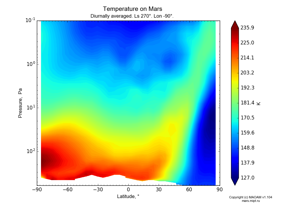 Temperature on Mars dependence from Latitude -90-90° and Pressure 0.1-607 Pa in Equirectangular (default) projection with Diurnally averaged, Ls 270°, Lon -90°. In version 1.104: Water cycle for annual dust, CO2 cycle, dust bimodal distribution and GW.