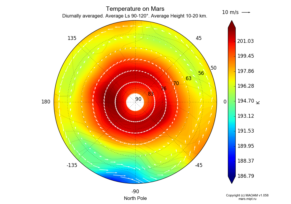 Temperature on Mars dependence from Longitude -180-180° and Latitude 50-90° in North polar stereographic projection with Diurnally averaged, Average Ls 90-120°, Average Height 10-20 km. In version 1.058: Limited height with water cycle, weak diffusion and dust bimodal distribution.