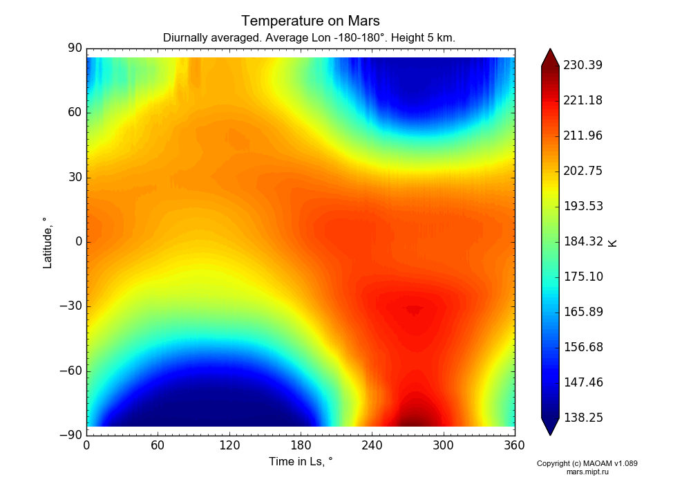 Temperature on Mars dependence from Time in Ls 0-360° and Latitude -90-90° in Equirectangular (default) projection with Diurnally averaged, Average Lon -180-180°, Height 5 km. In version 1.089: Water cycle WITH molecular diffusion, CO2 cycle, dust bimodal distribution and GW.