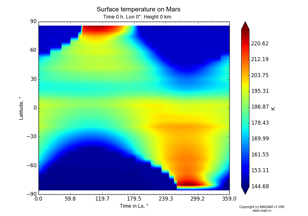 Surface temperature on Mars dependence from Time in Ls 0-359° and Latitude -90-90° in Equirectangular (default) projection with Time 0 h, Lon 0°, Height 0 km. In version 1.058: Limited height with water cycle, weak diffusion and dust bimodal distribution.