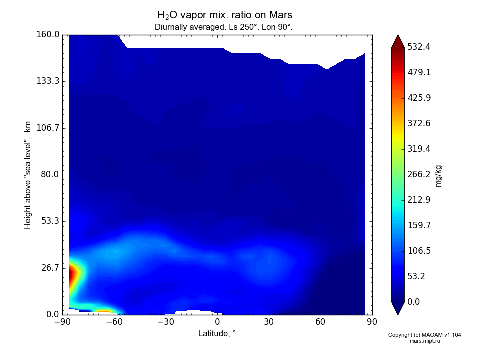 Water vapor mix. ratio on Mars dependence from Latitude -90-90° and Height above
