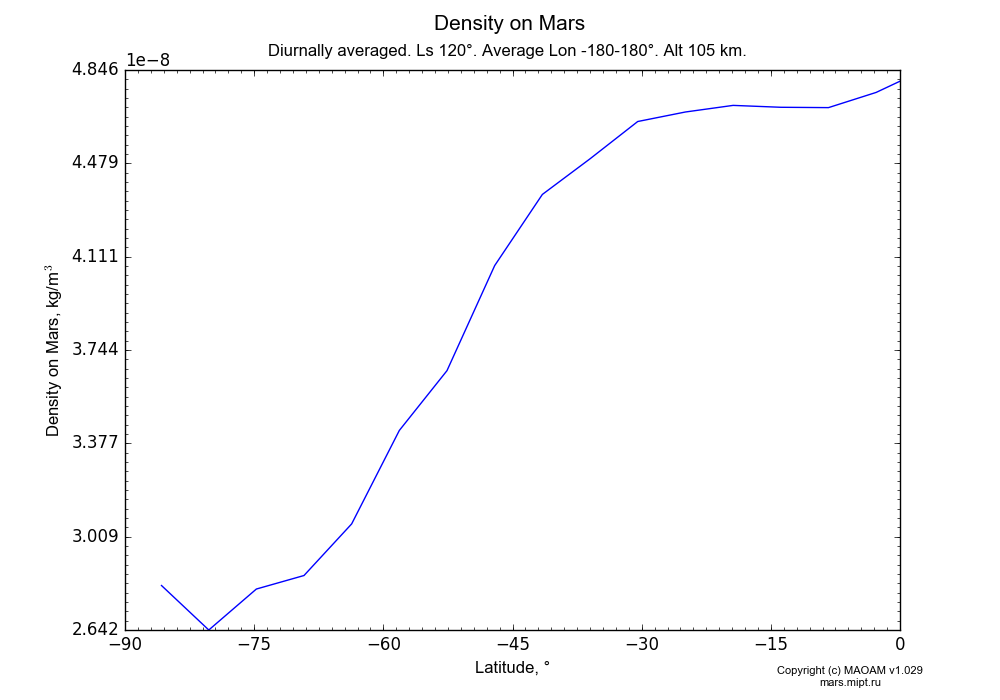 Density on Mars dependence from Latitude -90-0° in Equirectangular (default) projection with Diurnally averaged, Ls 120°, Average Lon -180-180°, Alt 105 km. In version 1.029: Extended height and CO2 cycle with weak solar acivity.