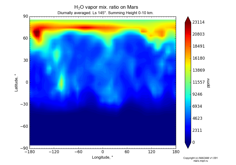 Water vapor mix. ratio on Mars dependence from Longitude -180-180° and Latitude -90-90° in Equirectangular (default) projection with Diurnally averaged, Ls 145°, Summing Height 0-10 km. In version 1.091: Water cycle without molecular diffusion, CO2 cycle, dust bimodal distribution and GW.