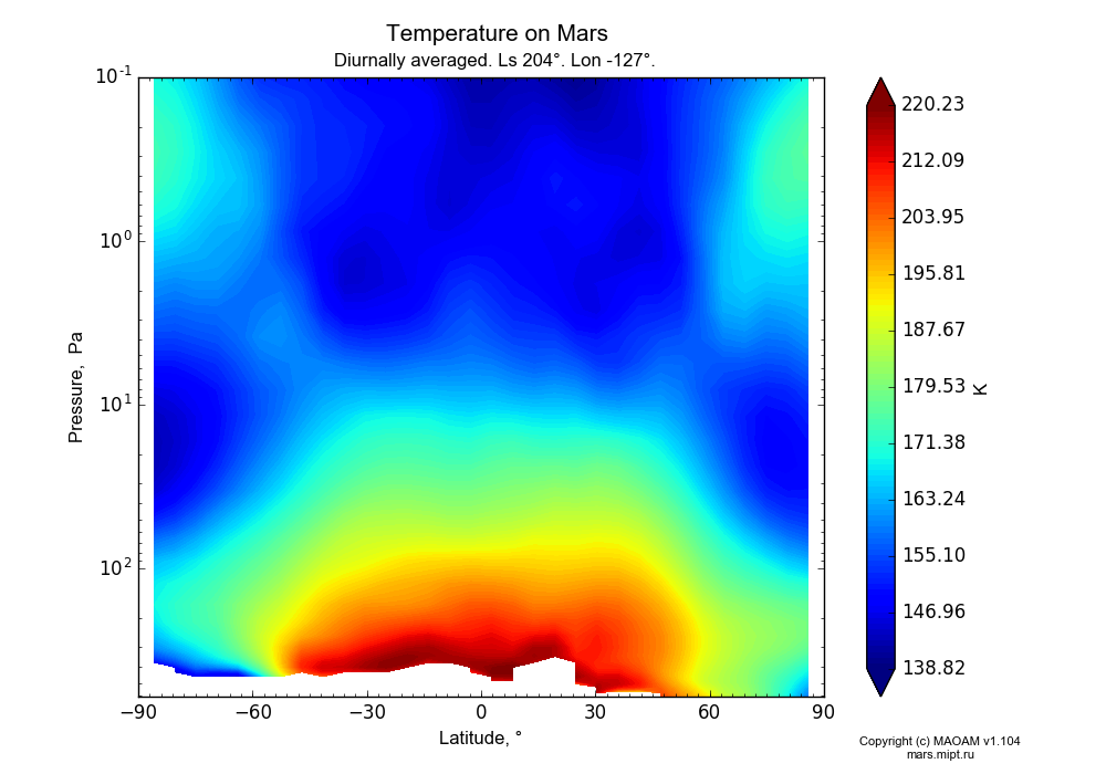 Temperature on Mars dependence from Latitude -90-90° and Pressure 0.1-607 Pa in Equirectangular (default) projection with Diurnally averaged, Ls 204°, Lon -127°. In version 1.104: Water cycle for annual dust, CO2 cycle, dust bimodal distribution and GW.