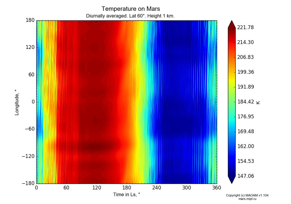 Temperature on Mars dependence from Time in Ls 0-360° and Longitude -180-180° in Equirectangular (default) projection with Diurnally averaged, Lat 60°, Height 1 km. In version 1.104: Water cycle for annual dust, CO2 cycle, dust bimodal distribution and GW.