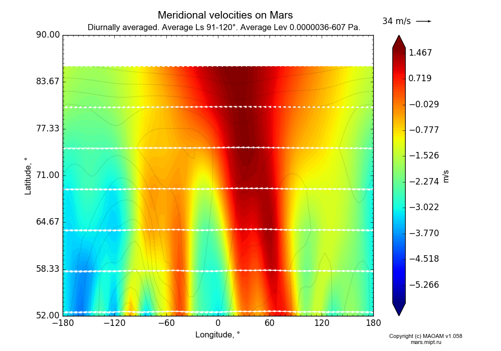 Meridional velocities on Mars dependence from Longitude -180-180° and Latitude 52-90° in Equirectangular (default) projection with Diurnally averaged, Average Ls 91-120°, Average Height 0.0000036-607 Pa. In version 1.058: Limited height with water cycle, weak diffusion and dust bimodal distribution.