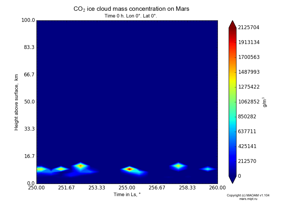 CO2 ice cloud mass concentration on Mars dependence from Time in Ls 250-260° and Height above surface 0-100 km in Equirectangular (default) projection with Time 0 h, Lon 0°, Lat 0°. In version 1.104: Water cycle for annual dust, CO2 cycle, dust bimodal distribution and GW.