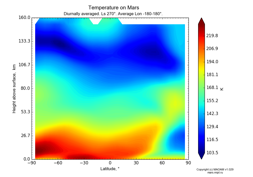 Temperature on Mars dependence from Latitude -90-90° and Height above surface 0-160 km in Equirectangular (default) projection with Diurnally averaged, Ls 270°, Average Lon -180-180°. In version 1.029: Extended height and CO2 cycle with weak solar acivity.