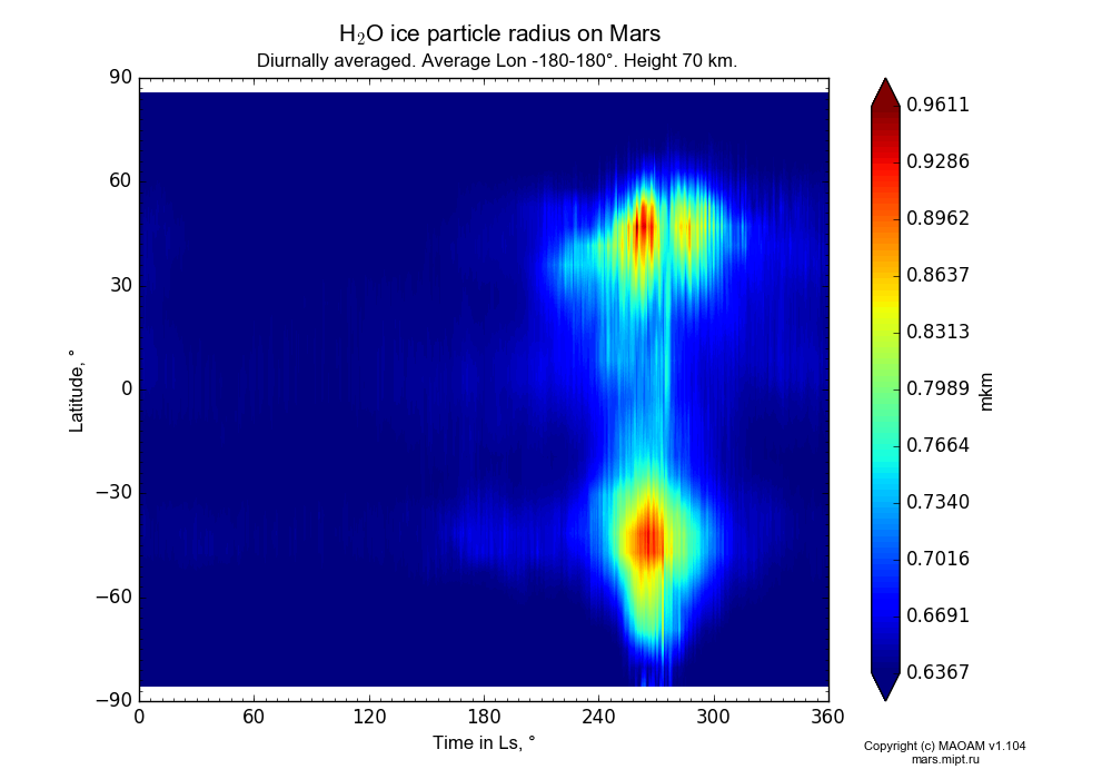 Water ice particle radius on Mars dependence from Time in Ls 0-360° and Latitude -90-90° in Equirectangular (default) projection with Diurnally averaged, Average Lon -180-180°, Height 70 km. In version 1.104: Water cycle for annual dust, CO2 cycle, dust bimodal distribution and GW.